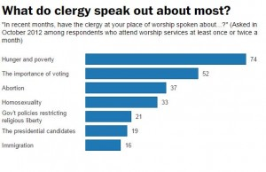 A table showing the issues clergy speak about the most