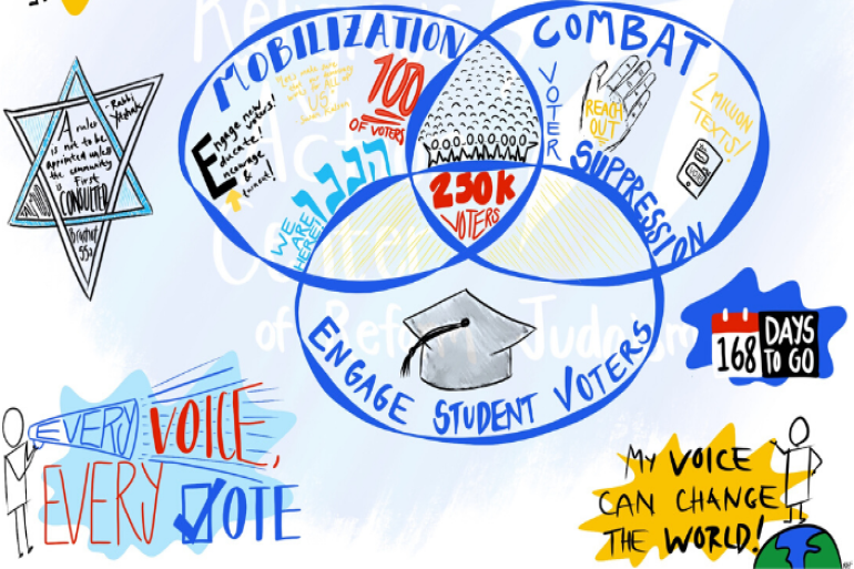 graphic explaining the Reform Movement's civic engagement campaign